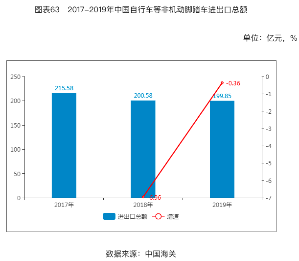 Investment analysis of China's electric bicycle industry from 2020 to 2024
