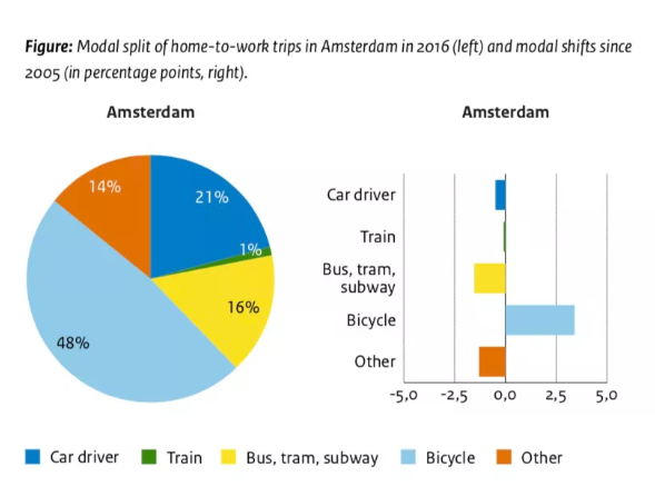 A system that limits the speed of electric bicycles will be tested on Dutch roads