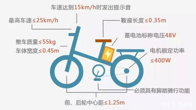 What kinds of electric bicycles can be divided into?